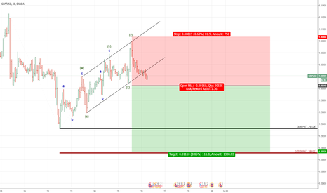 GBPUSD: trend is correction now