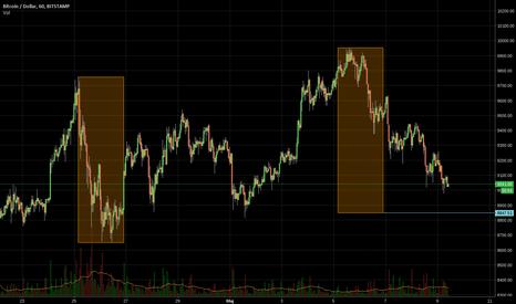 BTCUSD: BTC/USD zasięg korekty lub zmiana trendu według overbalance