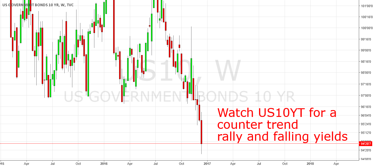 Watch US-Treasuries for a countertrend rally