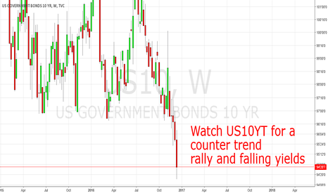 US10: Watch US-Treasuries for a countertrend rally