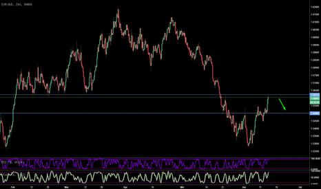 EURAUD: RSIStochastic Advance Trading EURAUD