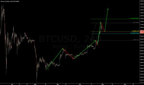 BTCUSD: Bullish Bitcoin