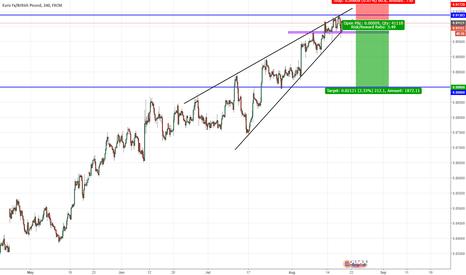 EURGBP: EUR/GBP potential short
