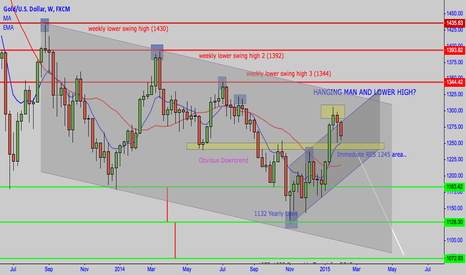 XAUUSD: XAU/USD (GOLD) INSIGHT AND TECHNICAL STANDPOINT (WEEKLY)