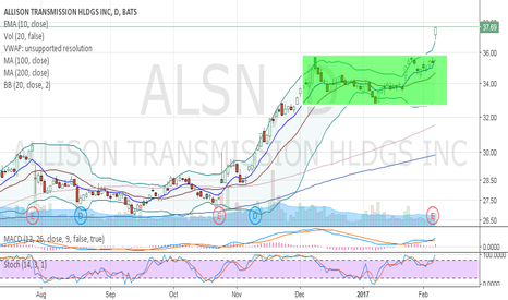 ALSN: Break out all time high