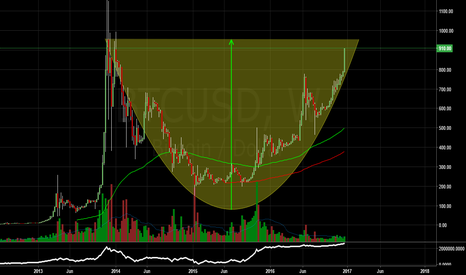 BTCUSD: BTC and the formation of the most bull pattern of all!