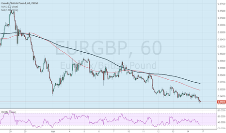 EURGBP: Maribuzo weekly candle suggests more downside to come on EURGBP