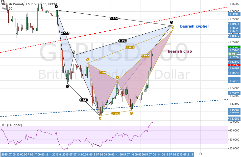 UPDATE: GBPUSD: Bearish Cypher + Bearish Crab