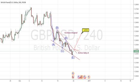 GBPUSD: gbpusd long idea