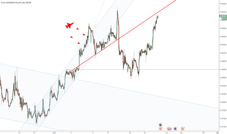 EURGBP: EURGBP dangerous to go long here