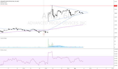 AMD: symmetrical triangle