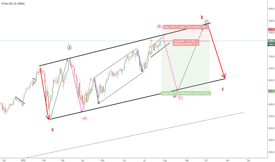 NAS100USD: NASDAQ100 SELL SETUP
