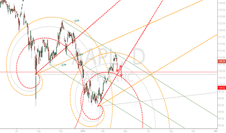 AAPL: Apple Spiral-O-Thon