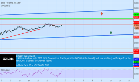 BTCUSD: INSIDE A CHANNEL at the center, Nothing to do here