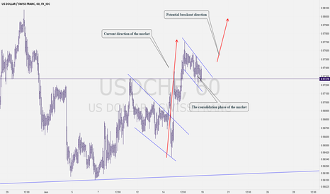 USDCHF: Want to See My USD/CHF Buy Set UP?