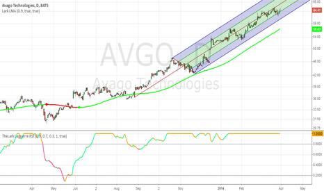 AVGO: Andrew's Pitchfork