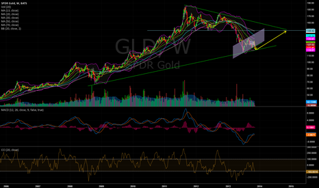 GLD: Gold theory continued 1