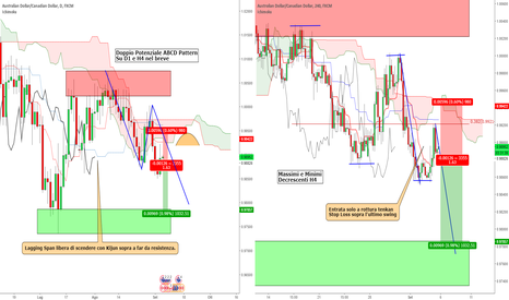 AUDCAD: AUD/CAD - Short a breve? / Ichimoku + Analisi Tecnica