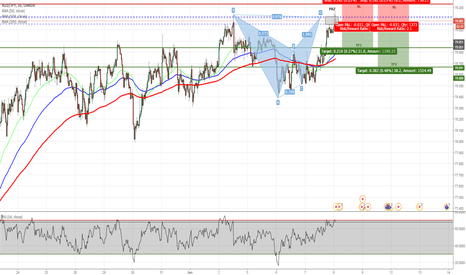NZDJPY: NZDJPY - Bearish Bat Pattern Completed