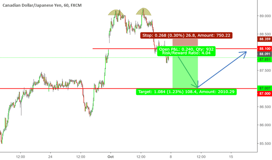 CADJPY: CADJPY - SELL OPPORTUNITY