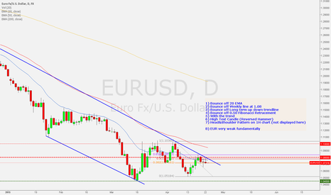 EURUSD: Short Setup for EURUSD