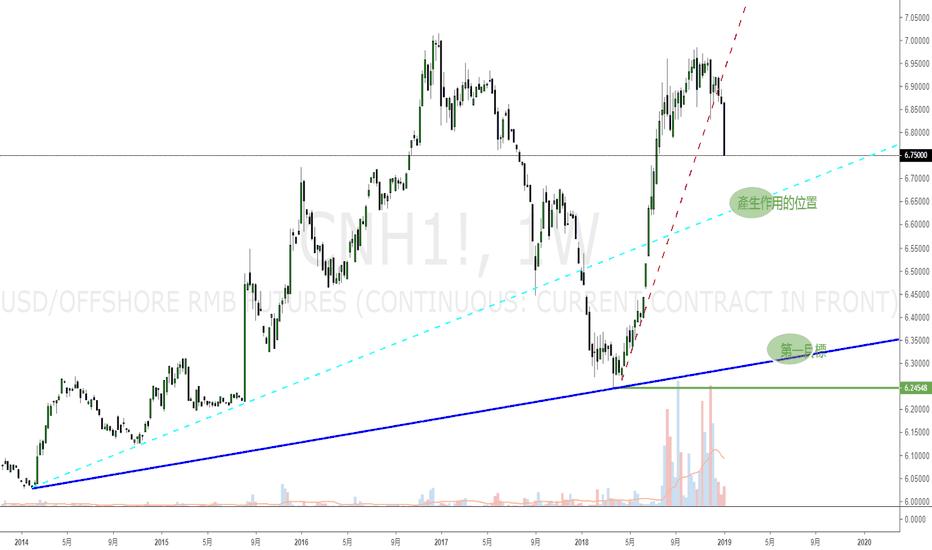 CNH1!: 美元兑人民币目标先看6.3