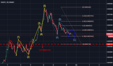 VENBTC: VeChain VEN BTC Forecast - Seeking Entry