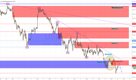 USDJPY: There is downside room in margin to 105-middle ?