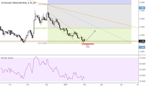 USDBRL: USDBRL Long opportunity on Daily