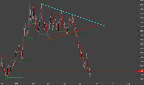 EURUSD: Symetrisches Dreieck etwas erklärt.