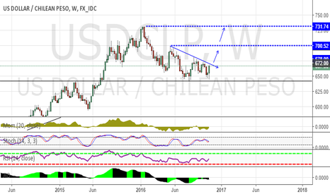 USDCLP: USDCLP Long if..