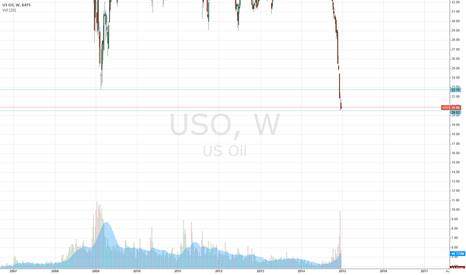 USO: This Is Why Oil Can Trade Higher The Coming Weeks!