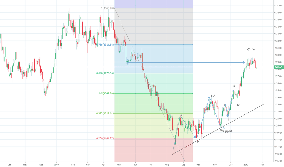 XAUUSD: Gold prices could find support around $1270/75 levels
