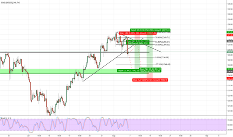 GOLD: GOLD Perspective for this Week, H4