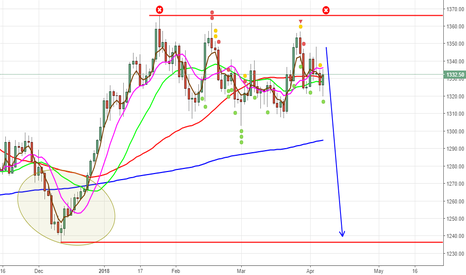 XAUUSD: GOOD TO SELL ON RALLIES 1340-1355 SMALL STOP JUST 1367