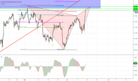 GBPJPY: GBPJPY Deep Bearish Gartley