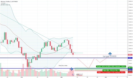 BTCUSD: double bottom reversal