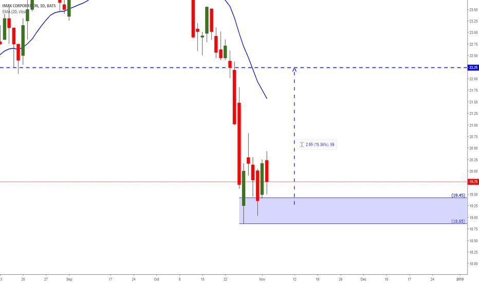508662ba312 IMAX Stock Price and Chart — NYSE:IMAX — TradingView