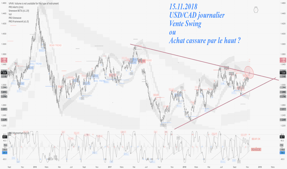 USDCAD: 15.11.2018 USDCAD Journalier niveau clef.