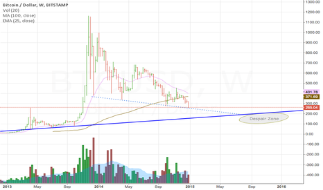 BTCUSD: Possible recovery next year