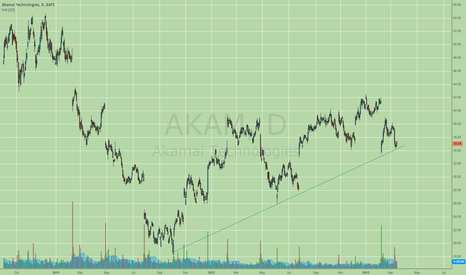 AKAM: A start of a bullish momo