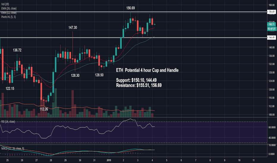 ETHUSD: ETH Potential 4 Hour Cup and Handle