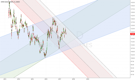 GLD: Retracing the Golden expectation