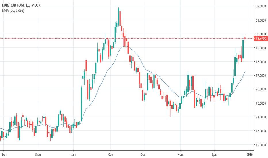 EURRUB_TOM: Евро/рубль (EURRUB_TOM) — торговый план на 29 декабря 2018 года