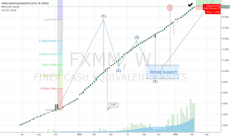 FXMM: FXMM could be building a bullish 5 wave, or is it really?