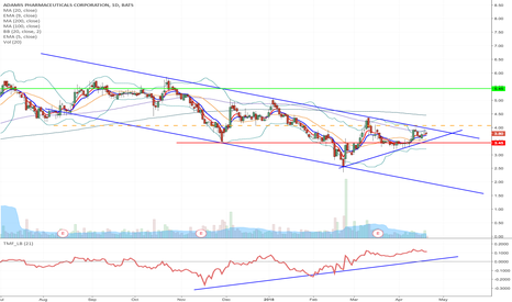 ADMP: ADMP - Downward Channel breakout Long from $4.07 to $5.43