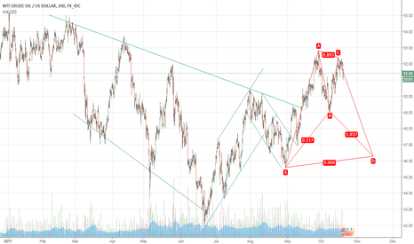 USDWTI: Gartley on USOIL
