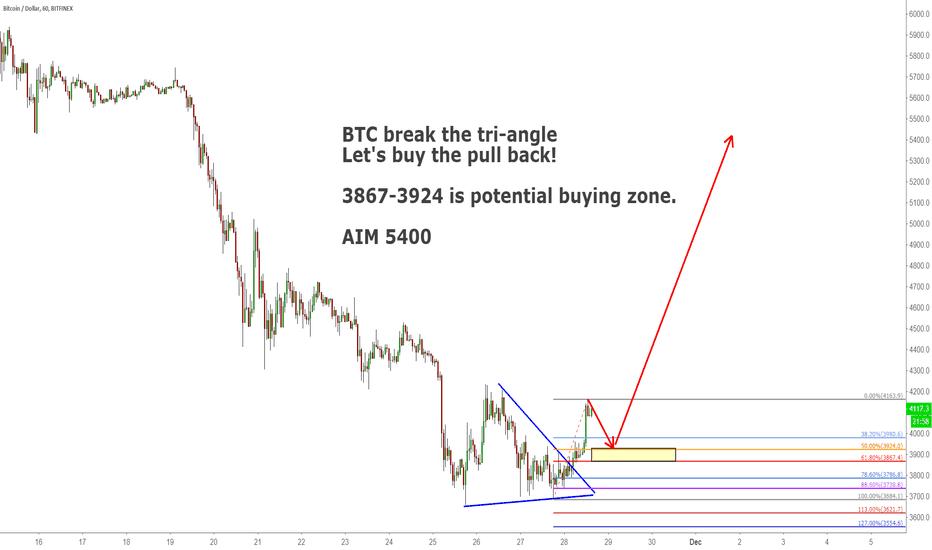 BTCUSD: BTC break the tri-angle