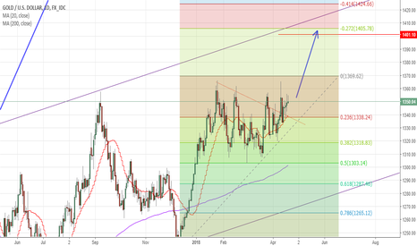 XAUUSD: Is It Possible For Gold To Hit 1400?