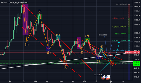 BTCUSD: Bitcoin is HEADING to ~$6,500? Here's WHY.. You be the judge...